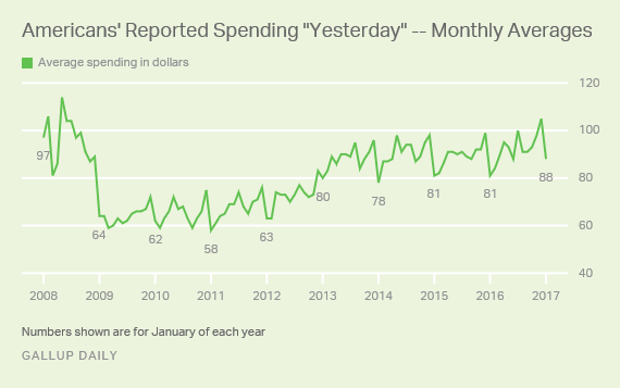 Post-Holiday U.S. Consumer Spending Shows Typical Decline